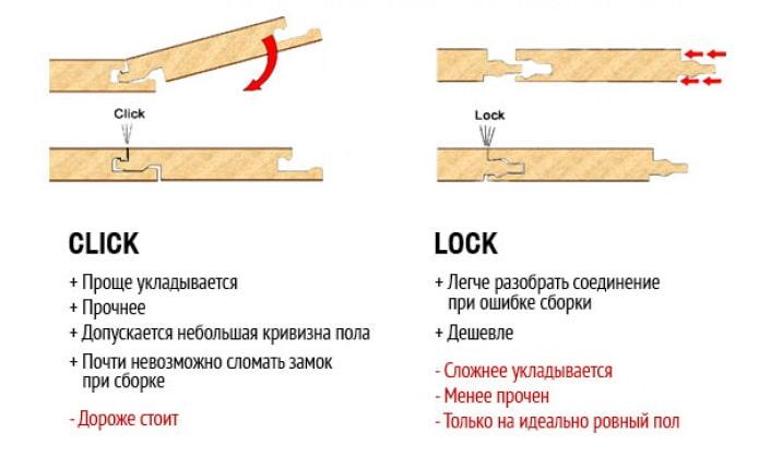 Типы замков для укладки ламината