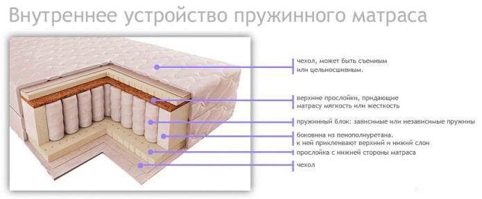 внутреннее устройство пружинного матраса