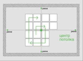 Монтаж плитки на потолок от центра