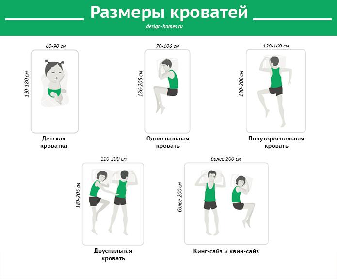 инфографика размеры кроватей