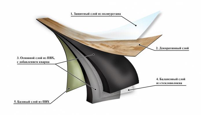 структура кварцвиниловой плитки