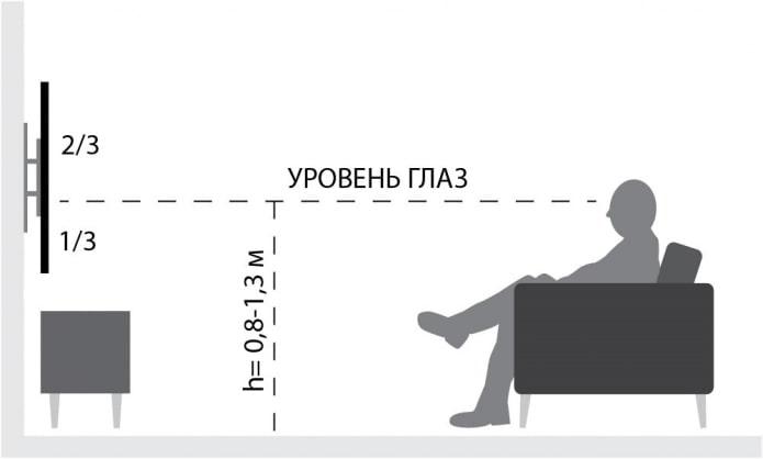 На какой высоте вешать телевизор? Правила, схемы и расчеты