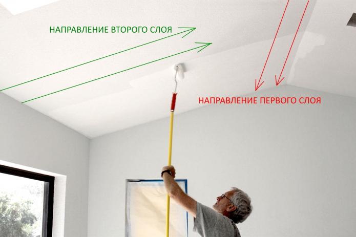 Направления нанесения слоев краски