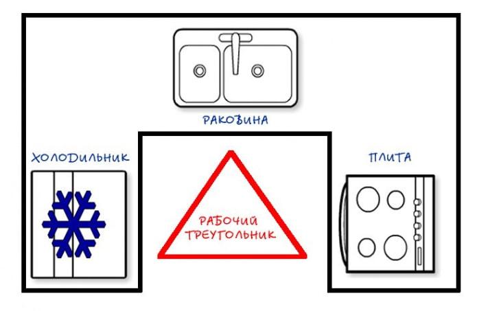 Рабочий треугольник на кухне